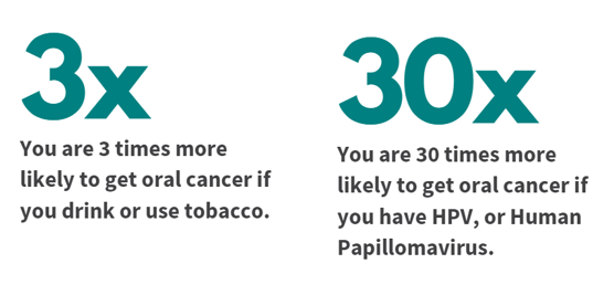 You are 3 times more likely to get oral cancer if you drink or use tobacco; you are 30 times more likely to get oral cancer if you have HPV, or human papillomavirus
