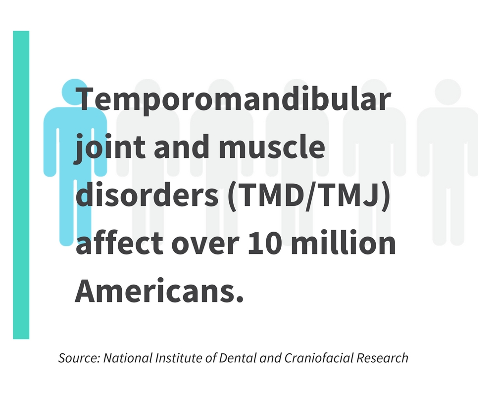 temporomandibular joint and muscle disorders (TMD/TMJ) affect over 10 million Americans.