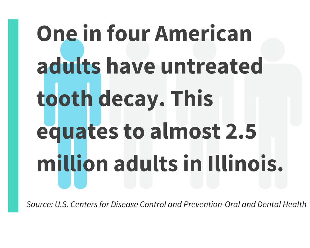 one in four american adults have untreated tooth decay