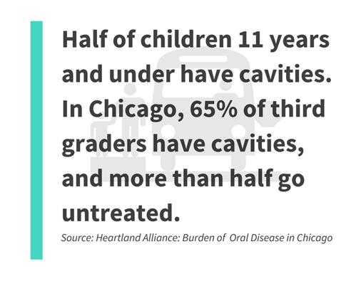 half of children 11 years and under have cavities.