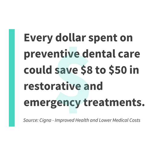every dollar spent on preventative dental care could save $8 to $50 in restorative and emergency treatments.