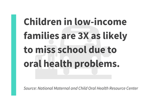 children in low-income families are 3X as likely to miss school due to oral heath problems.