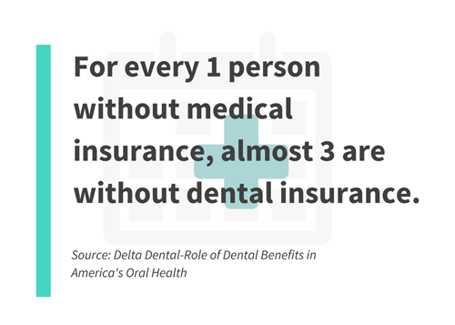 For every 1 person without medical insurance, almost 3 are without dental insurance